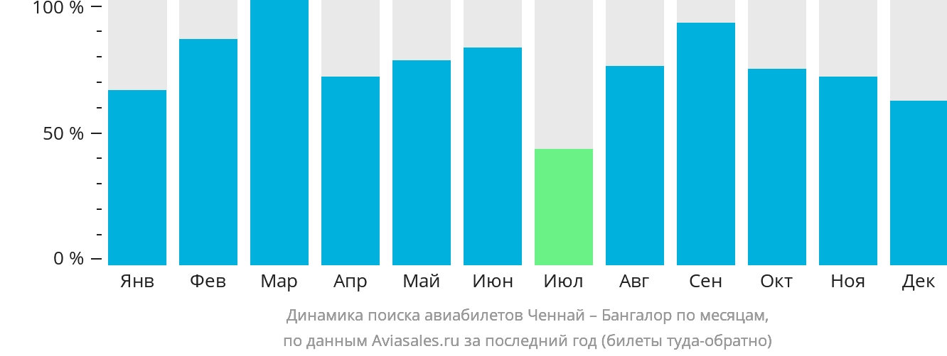 Динамика поиска авиабилетов из Ченная в Бангалор по месяцам