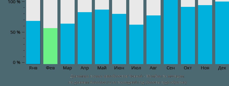Динамика поиска авиабилетов из Ченная в Мумбаи по месяцам