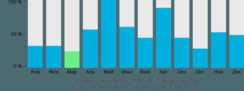 Динамика поиска авиабилетов из Ченная в Кожикоде по месяцам