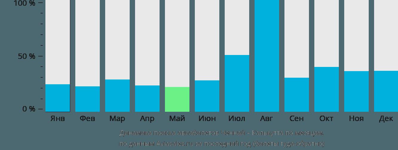 Динамика поиска авиабилетов из Ченная в Калькутту по месяцам