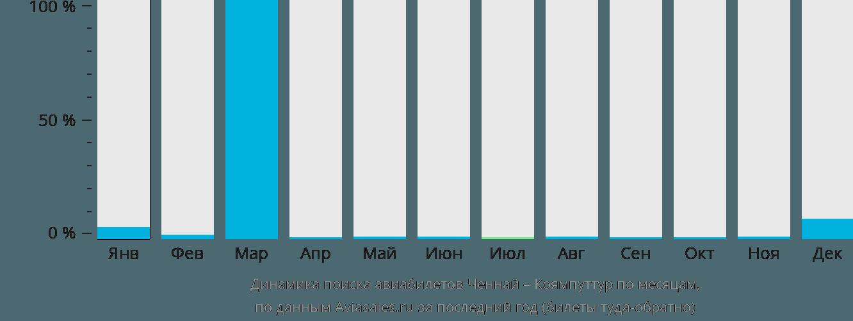 Динамика поиска авиабилетов из Ченная в Коямпуттур по месяцам