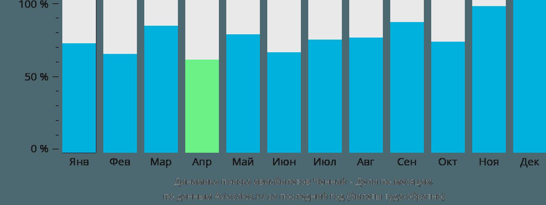 Динамика поиска авиабилетов из Ченная в Дели по месяцам
