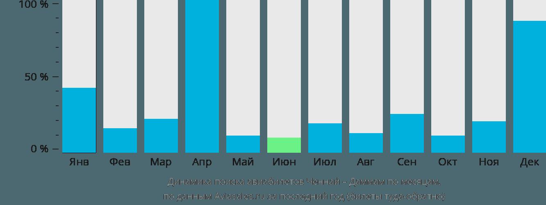Динамика поиска авиабилетов из Ченная в Даммам по месяцам