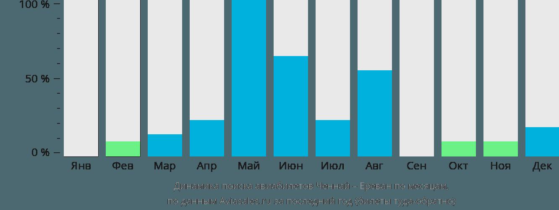 Динамика поиска авиабилетов из Ченнаи в Ереван по месяцам