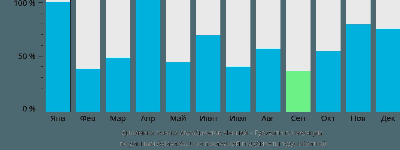 Динамика поиска авиабилетов из Ченная в Гувахати по месяцам