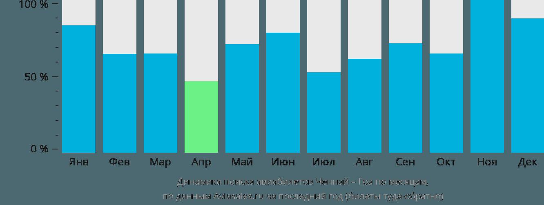 Динамика поиска авиабилетов из Ченная в Гоа по месяцам