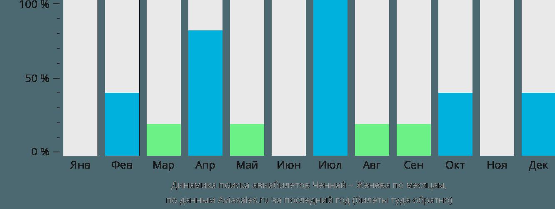 Динамика поиска авиабилетов из Ченная в Женеву по месяцам