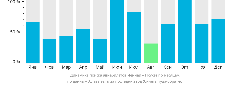 Динамика поиска авиабилетов из Ченная на Пхукет по месяцам
