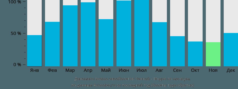 Динамика поиска авиабилетов из Ченная в Индию по месяцам