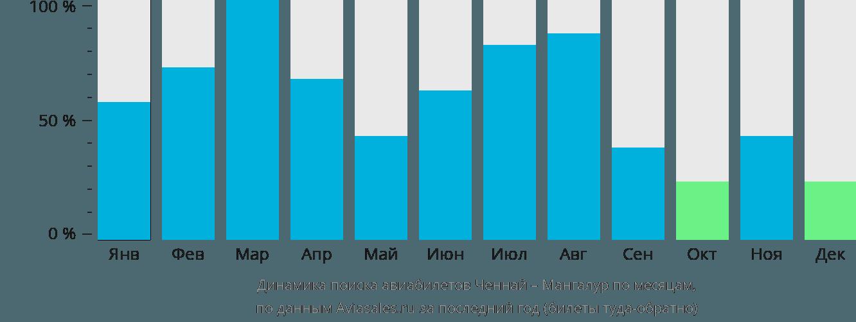 Динамика поиска авиабилетов из Ченная в Мангалур по месяцам