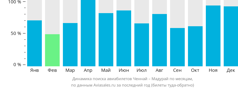 Динамика поиска авиабилетов из Ченная в Мадурай по месяцам