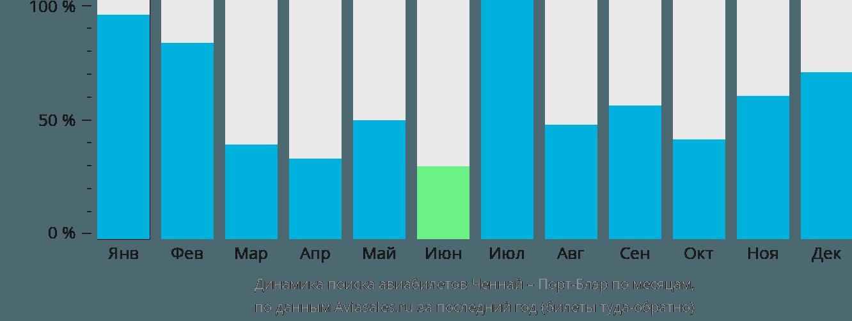 Динамика поиска авиабилетов из Ченная в Порт-Блэр по месяцам