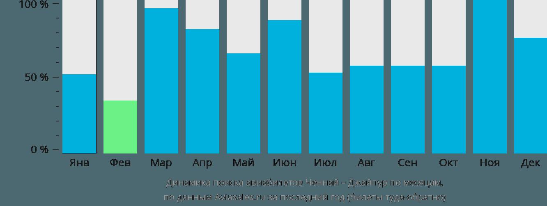 Динамика поиска авиабилетов из Ченная в Джайпур по месяцам