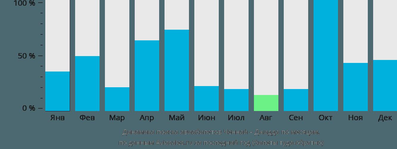 Динамика поиска авиабилетов из Ченная в Джидду по месяцам