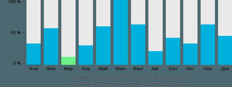 Динамика поиска авиабилетов из Ченная в Катманду по месяцам
