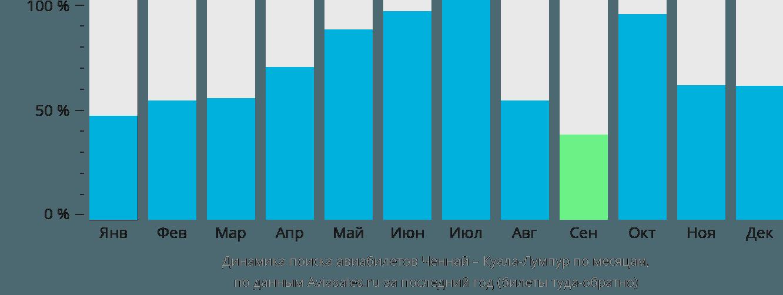 Динамика поиска авиабилетов из Ченная в Куала-Лумпур по месяцам