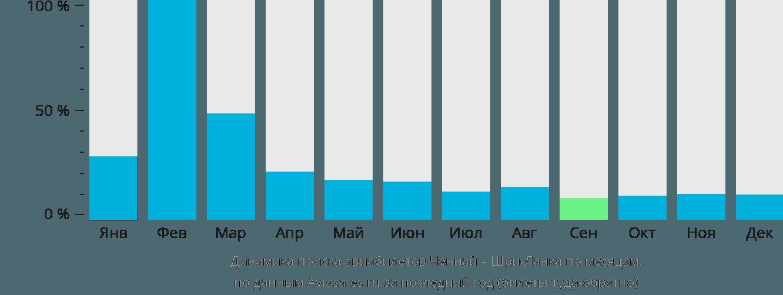 Динамика поиска авиабилетов из Ченная на Шри-Ланку по месяцам