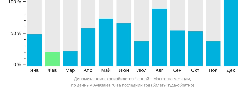 Динамика поиска авиабилетов из Ченная в Маскат по месяцам