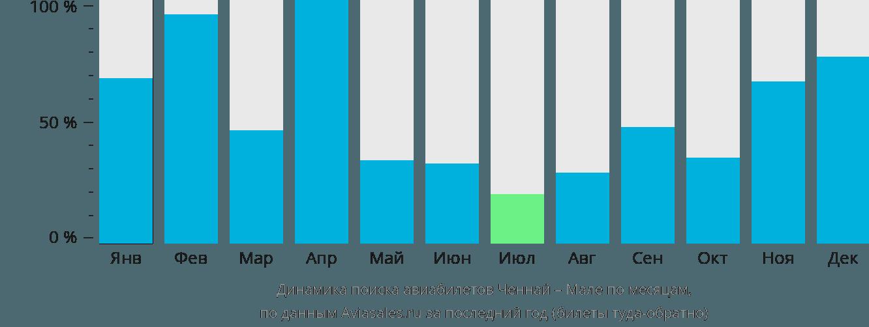 Динамика поиска авиабилетов из Ченная в Мале по месяцам