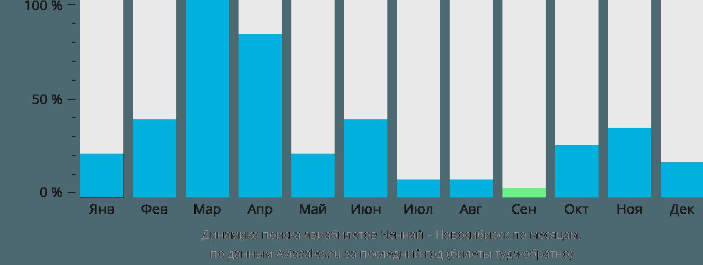 Динамика поиска авиабилетов из Ченная в Новосибирск по месяцам