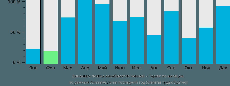 Динамика поиска авиабилетов из Ченная в Париж по месяцам