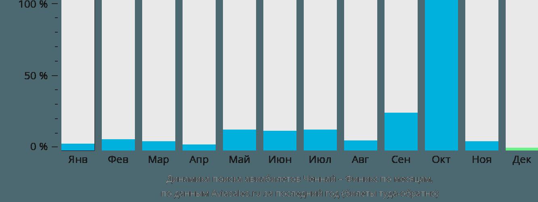 Динамика поиска авиабилетов из Ченная в Финикс по месяцам