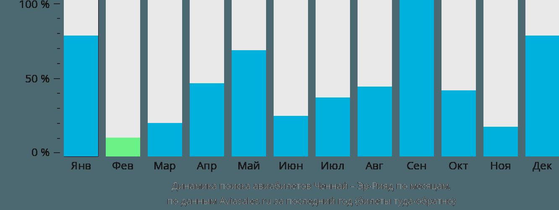 Динамика поиска авиабилетов из Ченная в Эр-Рияд по месяцам