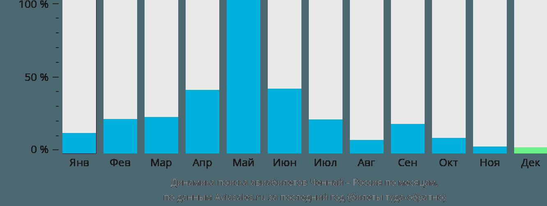 Динамика поиска авиабилетов из Ченная в Россию по месяцам