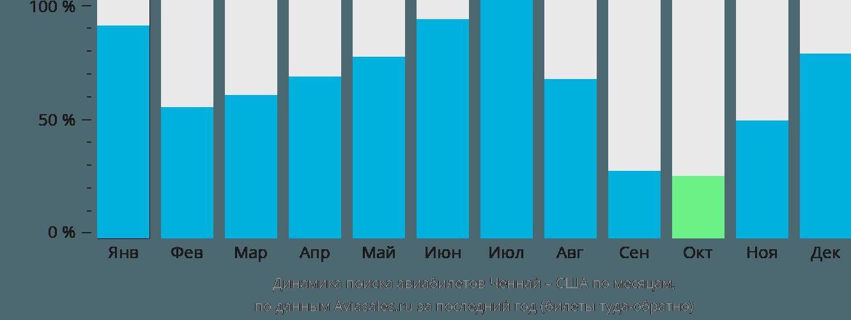 Динамика поиска авиабилетов из Ченная в США по месяцам