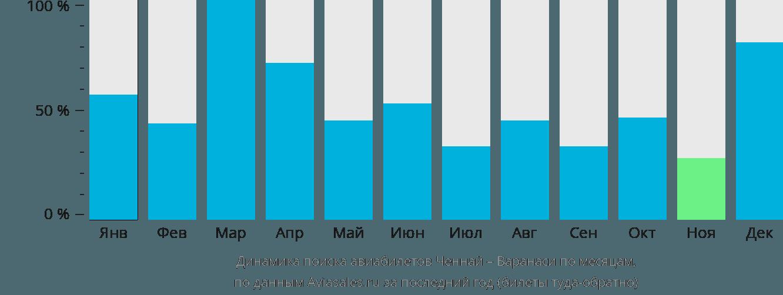 Динамика поиска авиабилетов из Ченная в Варанаси по месяцам