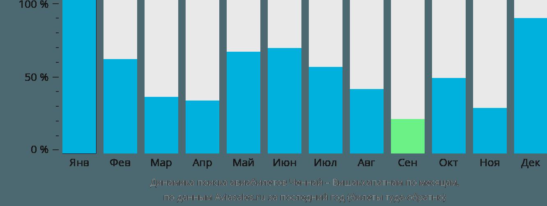 Динамика поиска авиабилетов из Ченная в Вишакхапатнама по месяцам