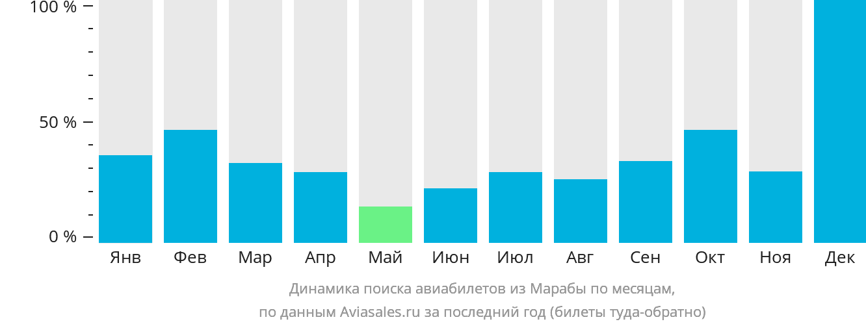Динамика поиска авиабилетов из Марабы по месяцам
