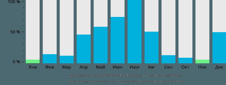 Динамика поиска авиабилетов из Мадрида в Алматы по месяцам
