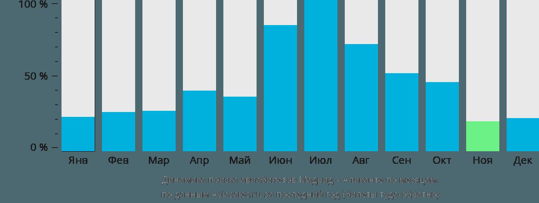 Динамика поиска авиабилетов из Мадрида в Аликанте по месяцам