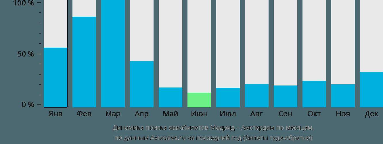 Динамика поиска авиабилетов из Мадрида в Амстердам по месяцам
