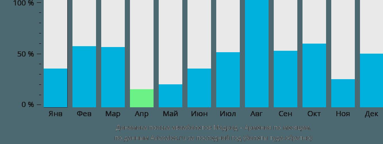 Динамика поиска авиабилетов из Мадрида в Армению по месяцам