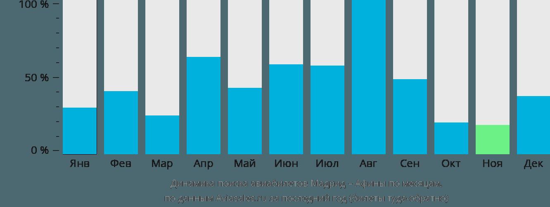 Динамика поиска авиабилетов из Мадрида в Афины по месяцам