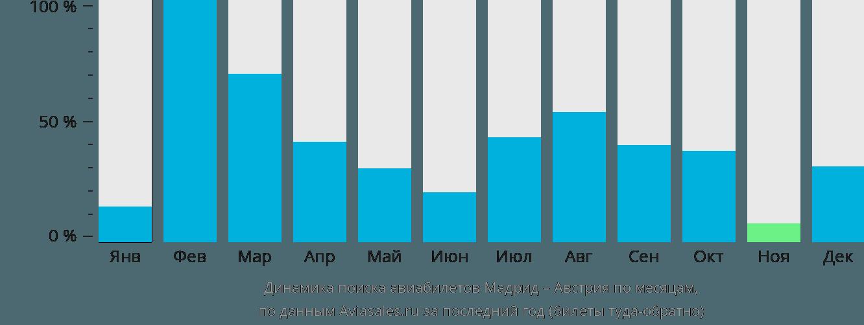 Динамика поиска авиабилетов из Мадрида в Австрию по месяцам