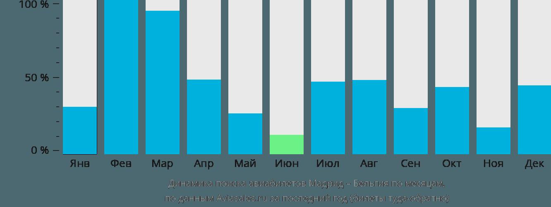 Динамика поиска авиабилетов из Мадрида в Бельгию по месяцам
