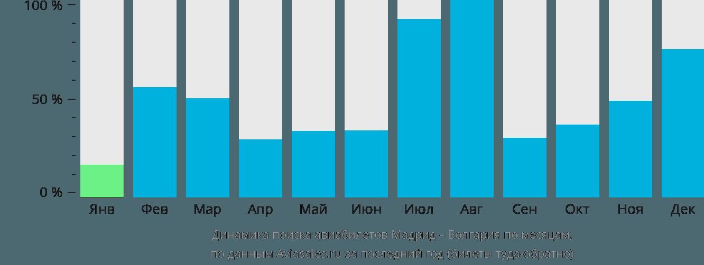 Динамика поиска авиабилетов из Мадрида в Болгарию по месяцам