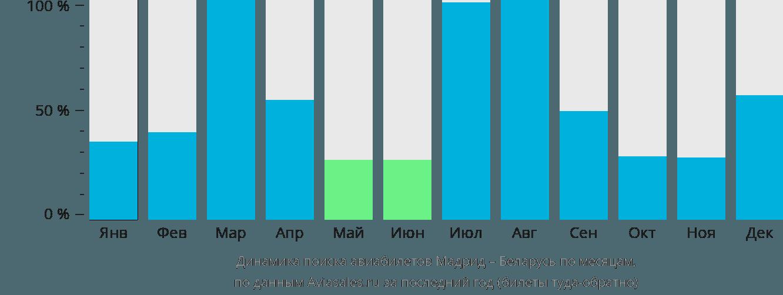 Динамика поиска авиабилетов из Мадрида в Беларусь по месяцам
