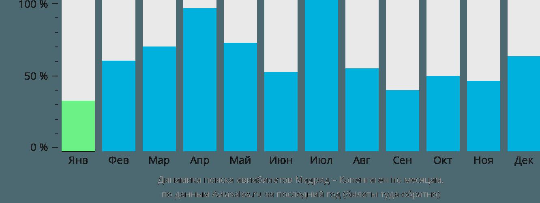 Динамика поиска авиабилетов из Мадрида в Копенгаген по месяцам