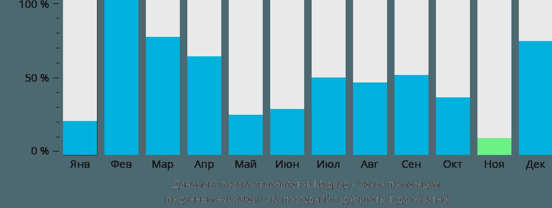 Динамика поиска авиабилетов из Мадрида в Чехию по месяцам
