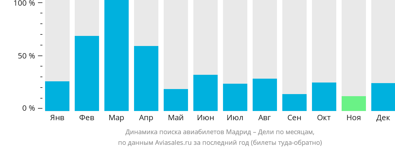 Динамика поиска авиабилетов из Мадрида в Дели по месяцам