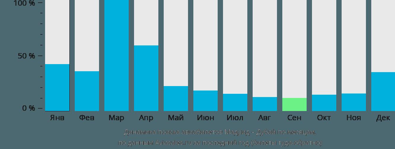 Динамика поиска авиабилетов из Мадрида в Дубай по месяцам