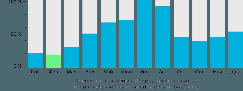 Динамика поиска авиабилетов из Мадрида в Ереван по месяцам