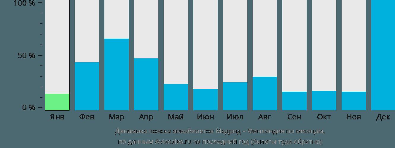 Динамика поиска авиабилетов из Мадрида в Финляндию по месяцам