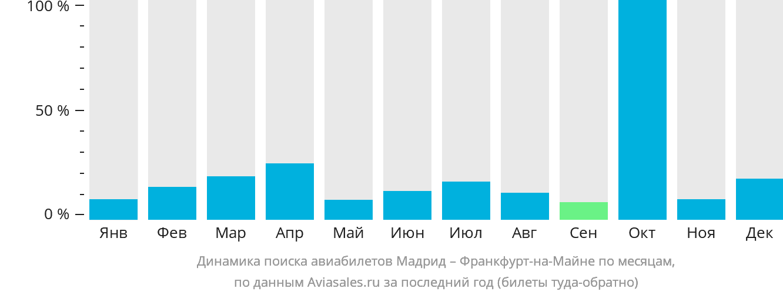 Динамика поиска авиабилетов из Мадрида во Франкфурт-на-Майне по месяцам