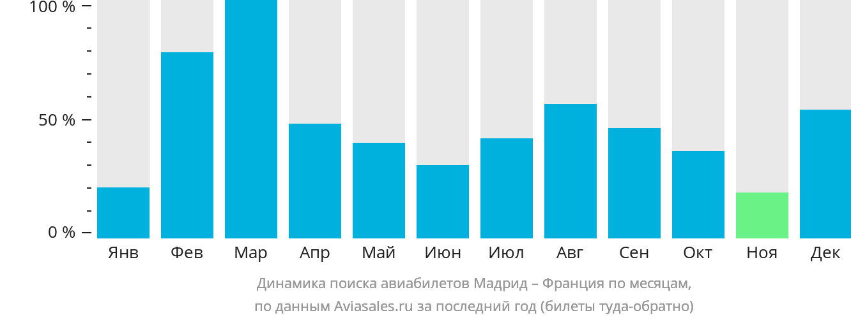 Динамика поиска авиабилетов из Мадрида во Францию по месяцам