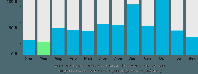 Динамика поиска авиабилетов из Мадрида в Фуэртевентуру по месяцам